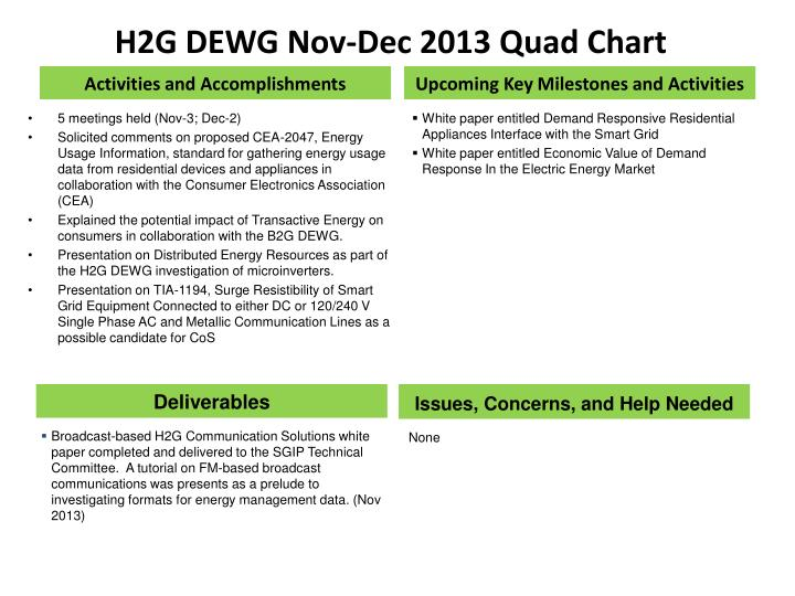 H2G DEWG Nov-Dec 2013 Quad Chart