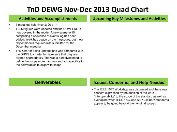 TnD DEWG Nov-Dec 2013 Quad Chart