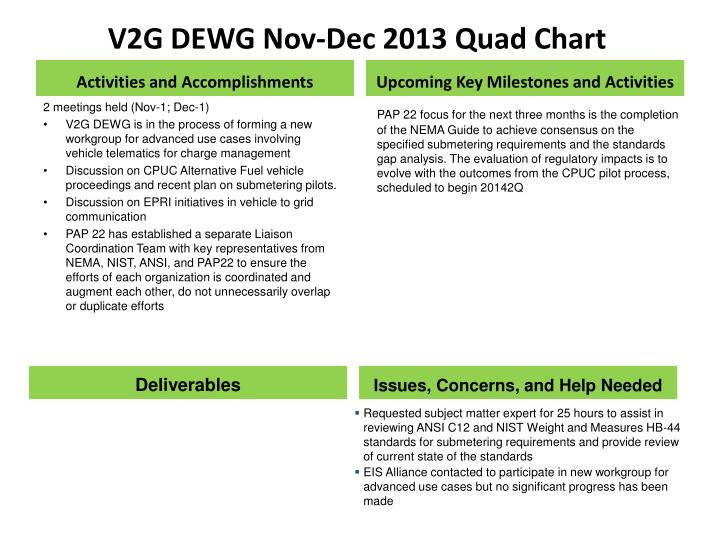 V2G DEWG Nov-Dec 2013 Quad Chart