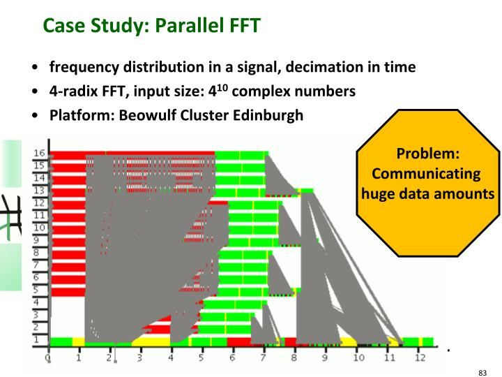Case Study: Parallel FFT