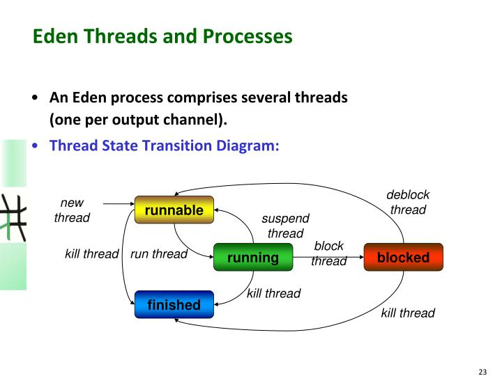 deblock thread
