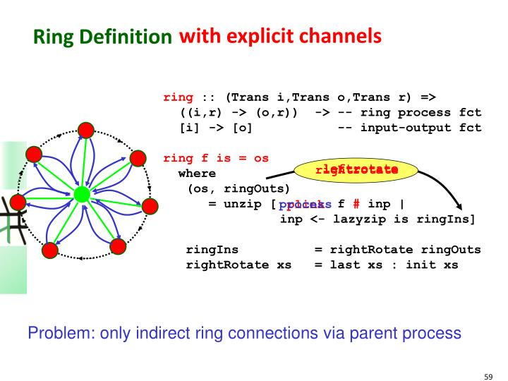 Ring Definition