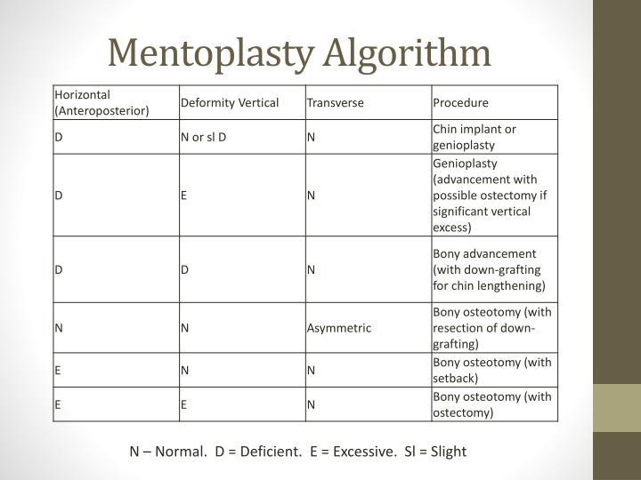 Mentoplasty Algorithm