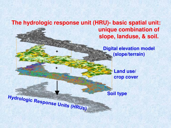 The hydrologic response unit (HRU)- basic