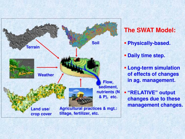 The SWAT Model: