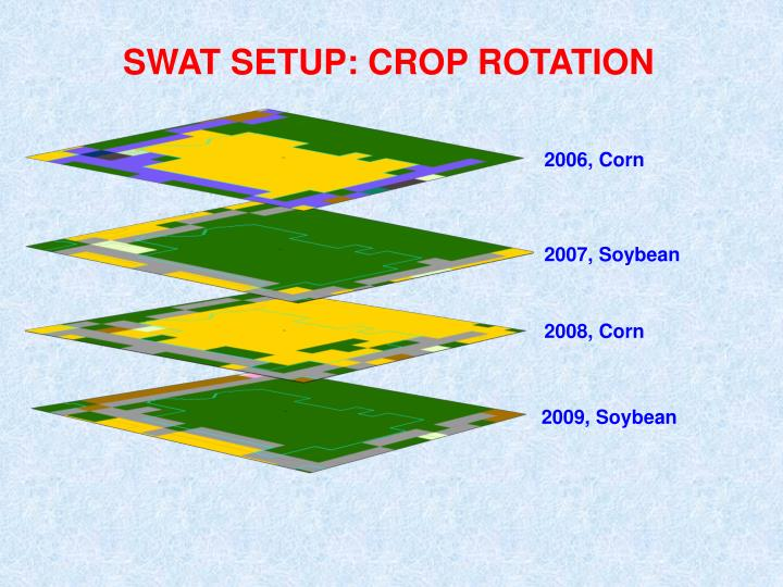 SWAT SETUP: CROP ROTATION