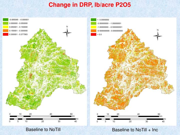 Change in DRP,