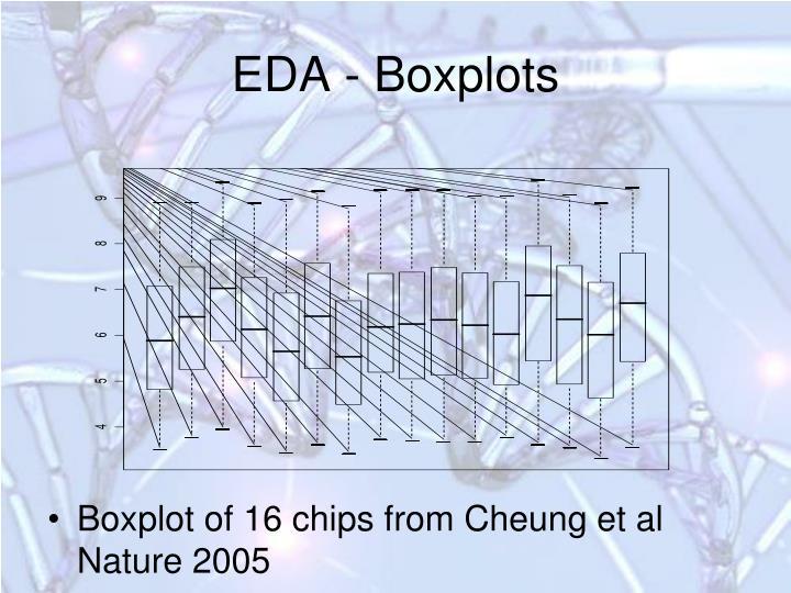 EDA - Boxplots
