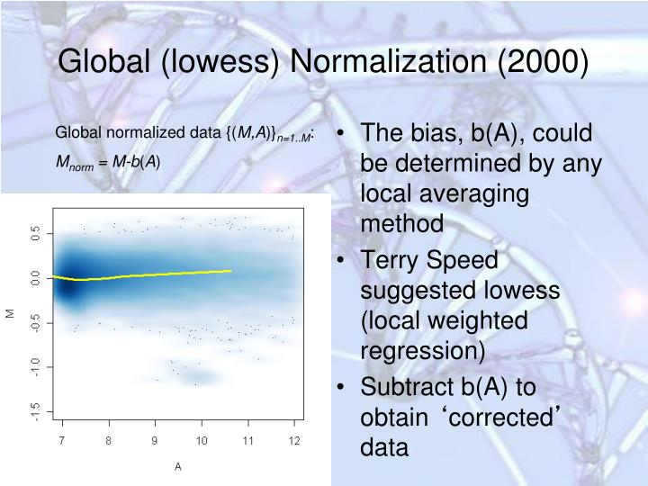 Global normalized data {(