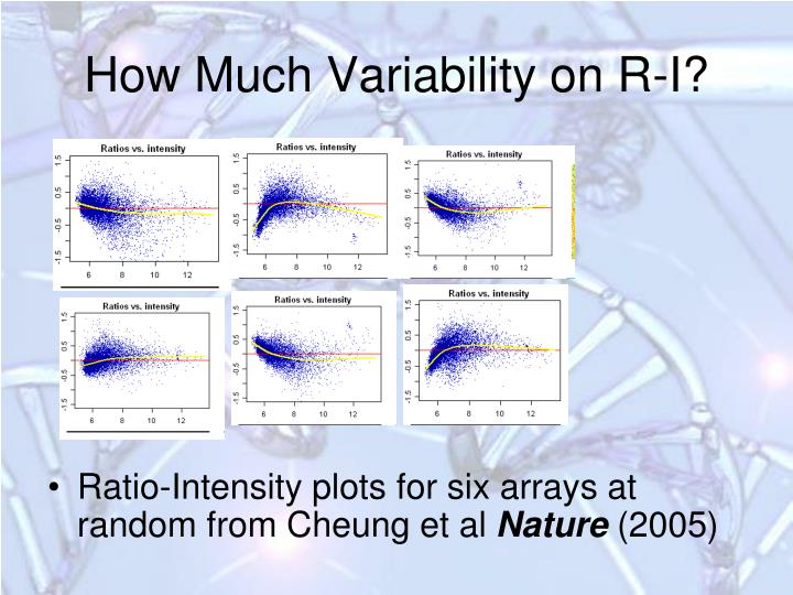 How Much Variability on R-I?