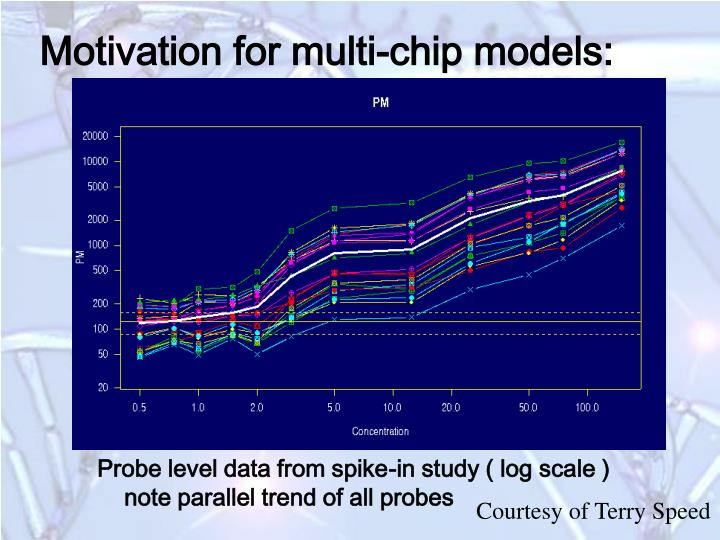 Motivation for multi-chip models: