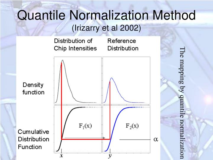 Quantile Normalization Method
