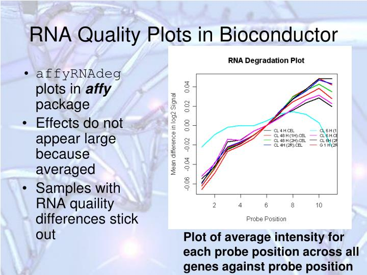 RNA Quality Plots in Bioconductor