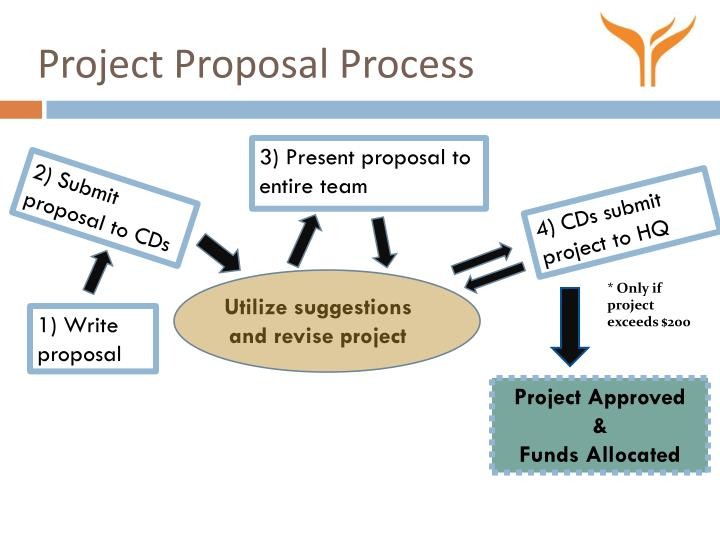 writing project proposals Project proposal writing learn how to write a project proposal designed to get you all the project funding you need by watching this video from our expert a.