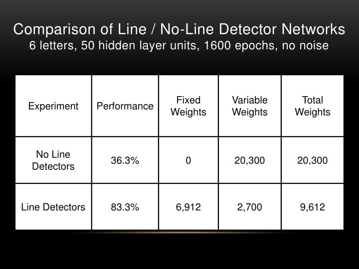 Comparison of Line / No-Line Detector Networks