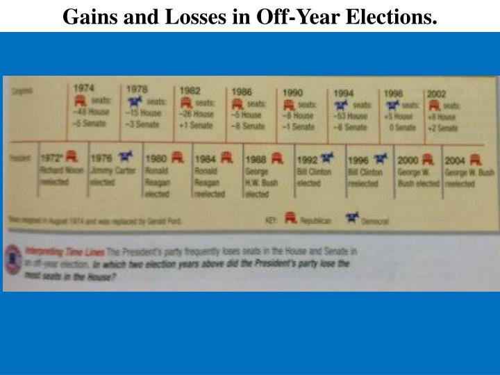 Gains and Losses in Off-Year Elections.