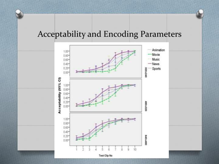 Acceptability and Encoding Parameters