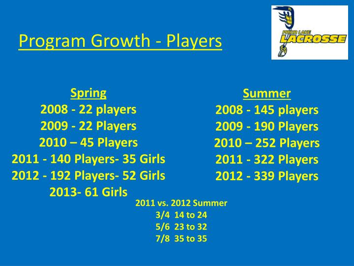 Program Growth - Players