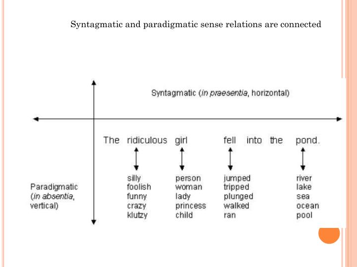 Syntagmatic and paradigmatic sense relations are connected