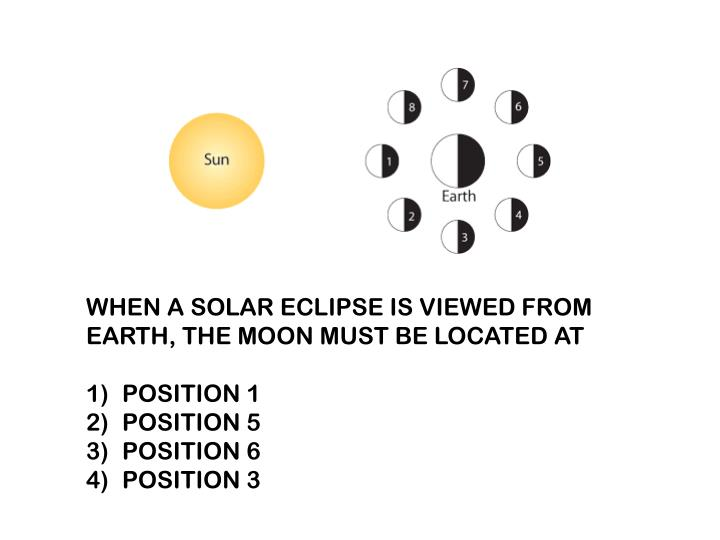 WHEN A SOLAR ECLIPSE IS VIEWED FROM EARTH, THE MOON MUST BE LOCATED AT