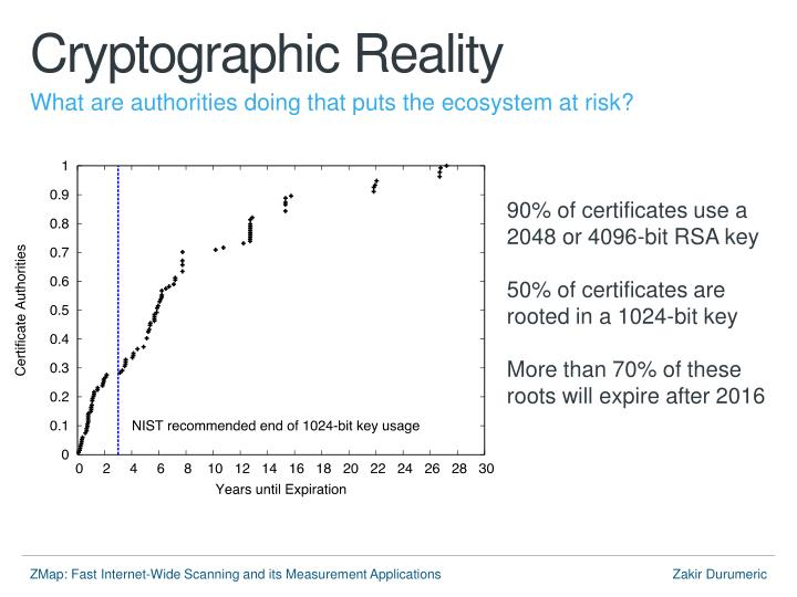 Cryptographic Reality