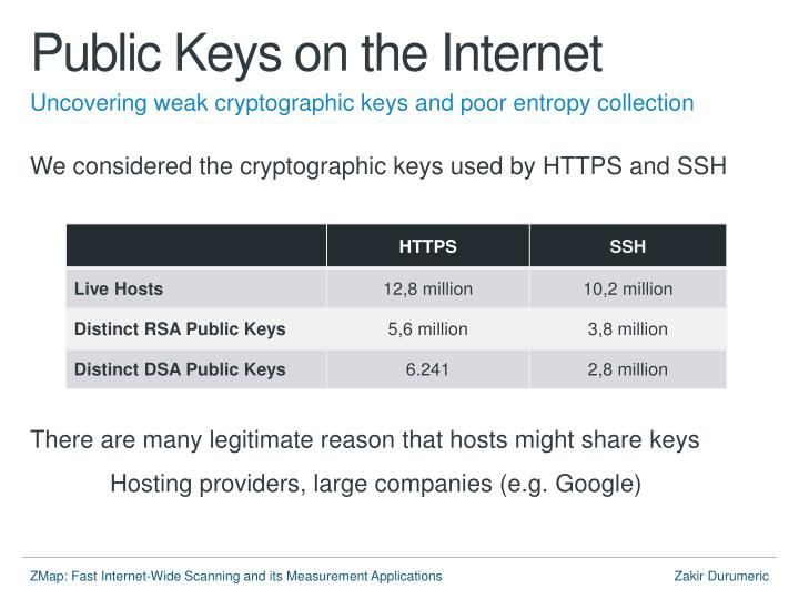 Public Keys on the Internet