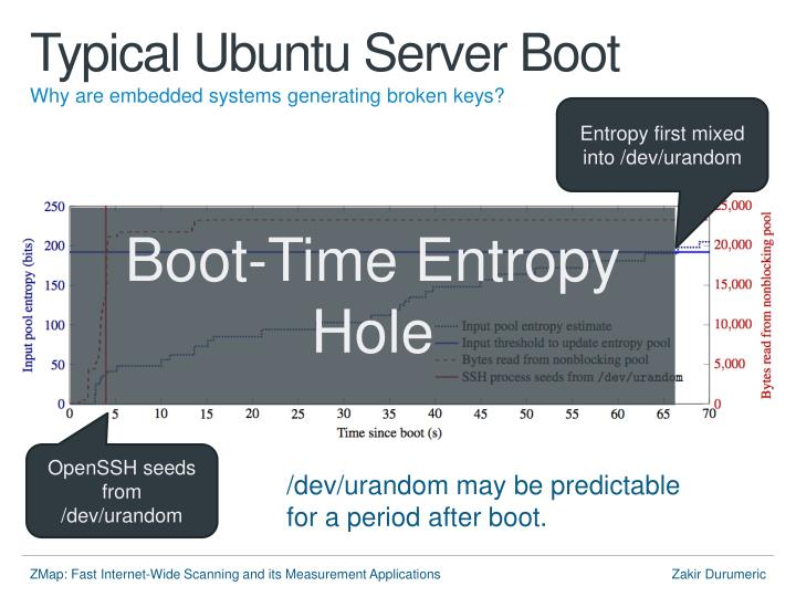 Typical Ubuntu Server Boot