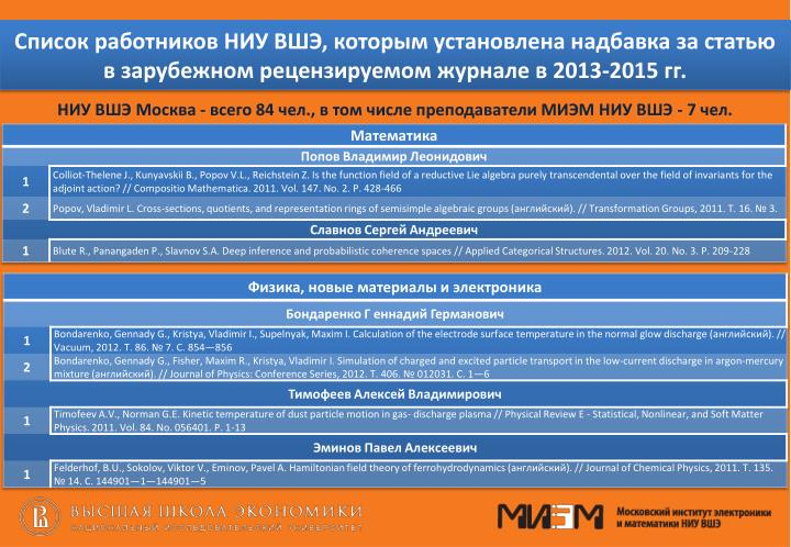 Список работников НИУ ВШЭ, которым установлена надбавка за статью в зарубежном рецензируемом журнале в 2013-2015 гг.