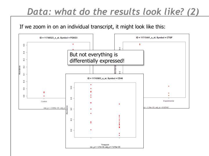 Data: what