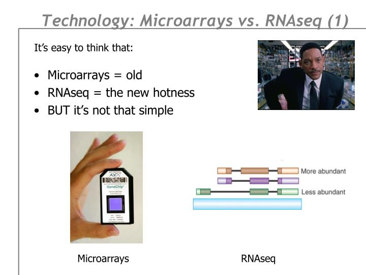 Technology: Microarrays