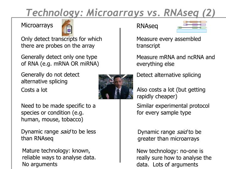 Technology: Microarrays vs.