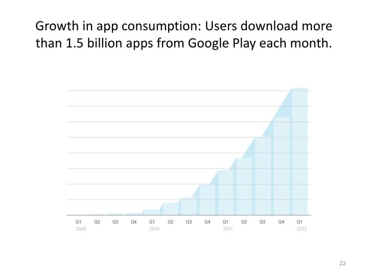 Growth in app consumption: Users download more than 1.5 billion apps from Google Play each month.
