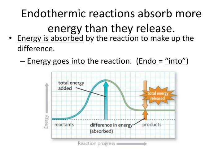 Endothermic reactions absorb more energy than they release.