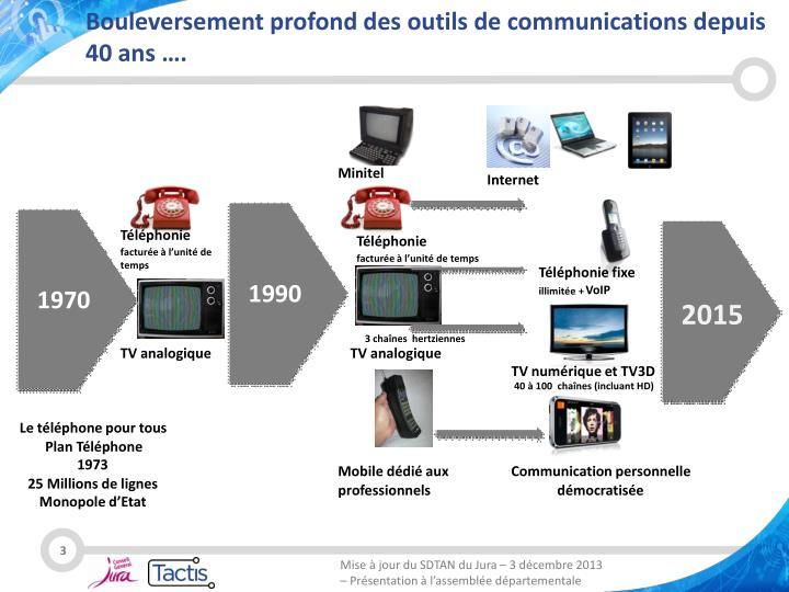 Bouleversement profond des outils de communications depuis 40 ans ….