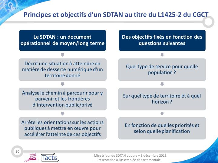 Principes et objectifs d'un SDTAN au titre du L1425-2 du CGCT