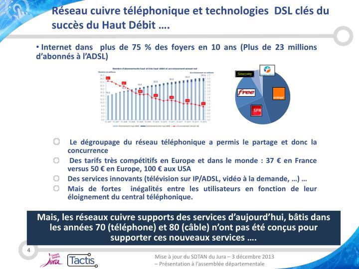 Réseau cuivre téléphonique et technologies  DSL clés du succès du Haut Débit ….