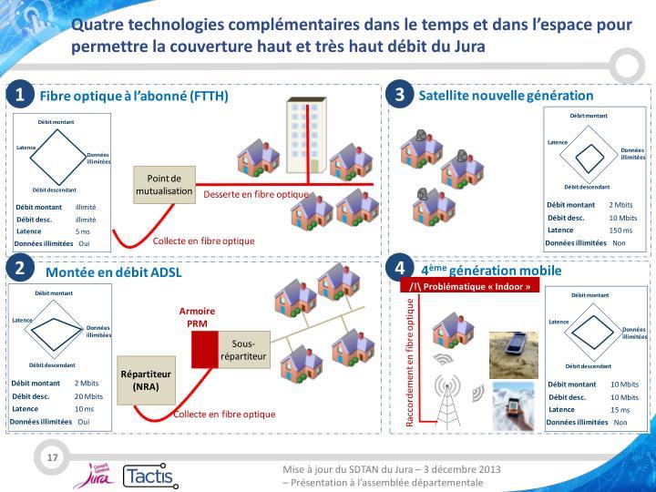 Quatre technologies complémentaires dans le temps et dans l'espace pour permettre la couverture haut et très haut débit