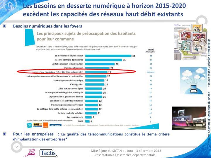 Les besoins en desserte numérique à horizon 2015-2020 excèdent les capacités des réseaux haut débit