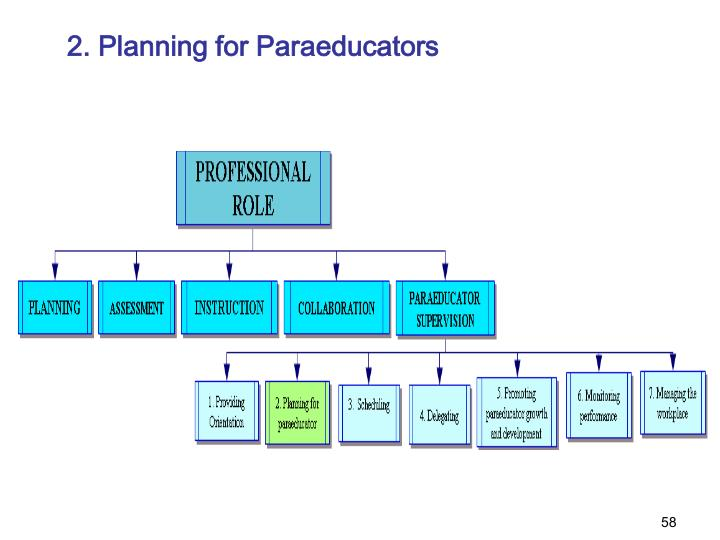 2. Planning for Paraeducators