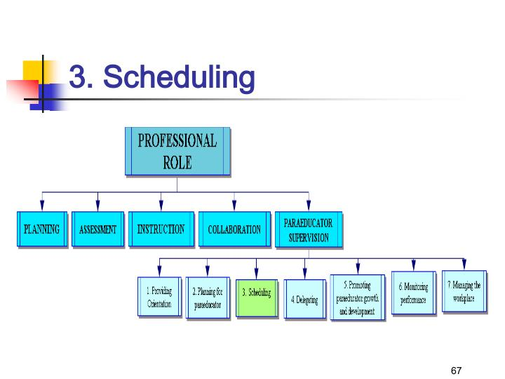 3. Scheduling