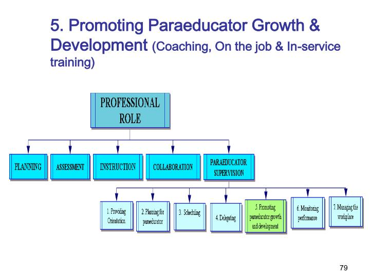 5. Promoting Paraeducator Growth & Development