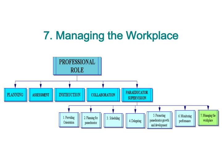 7. Managing the Workplace