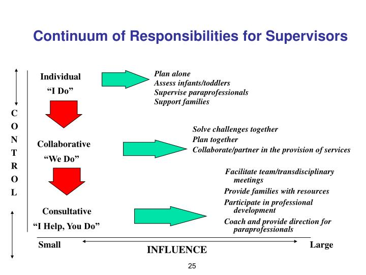 Continuum of Responsibilities for Supervisors