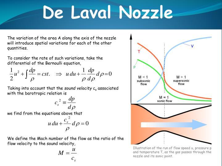 De Laval Nozzle