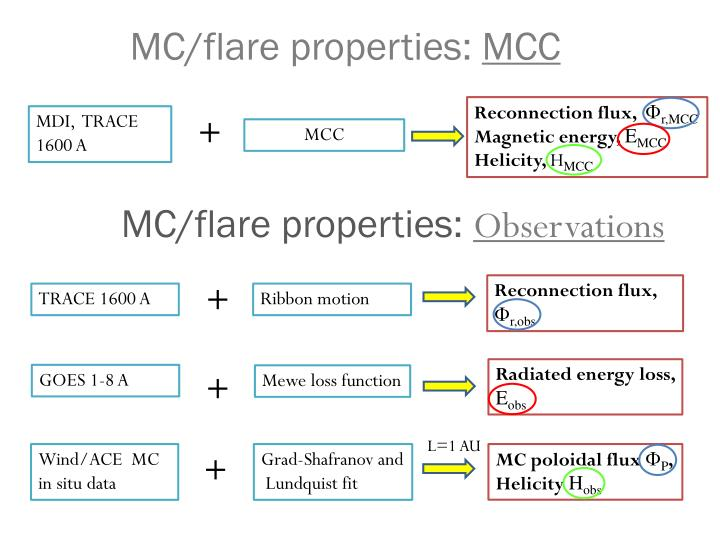 MC/flare properties: