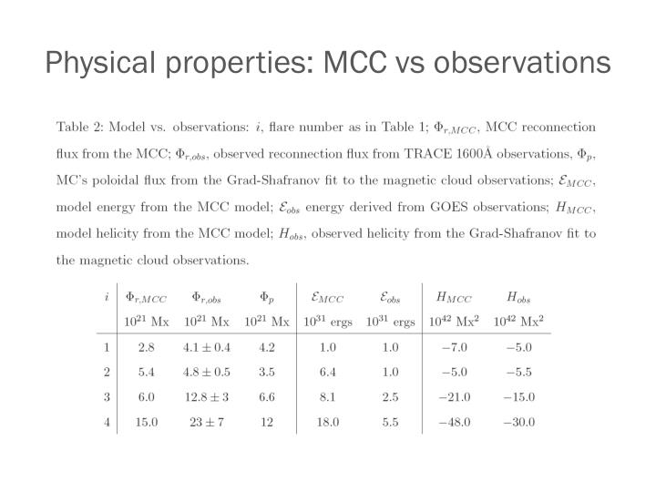 Physical properties: MCC