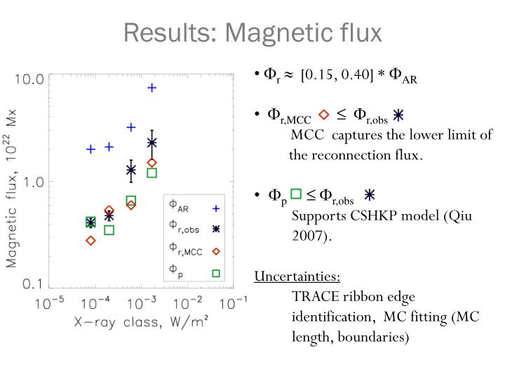 Results: Magnetic flux