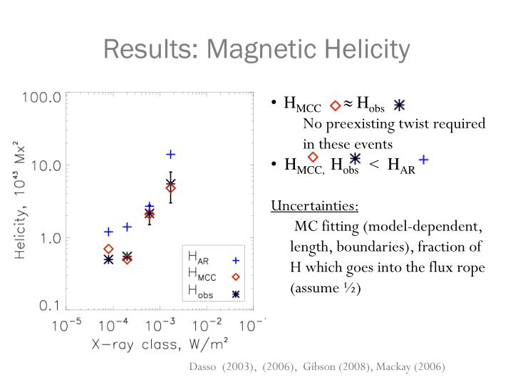 Results: Magnetic Helicity