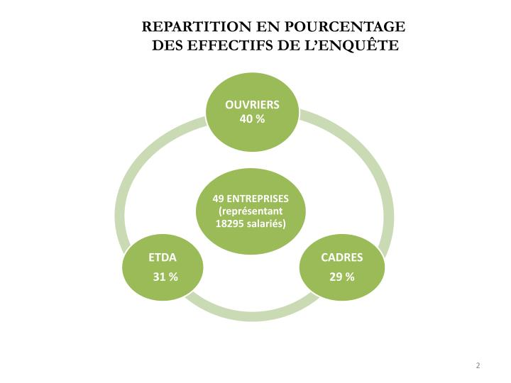 REPARTITION EN POURCENTAGE