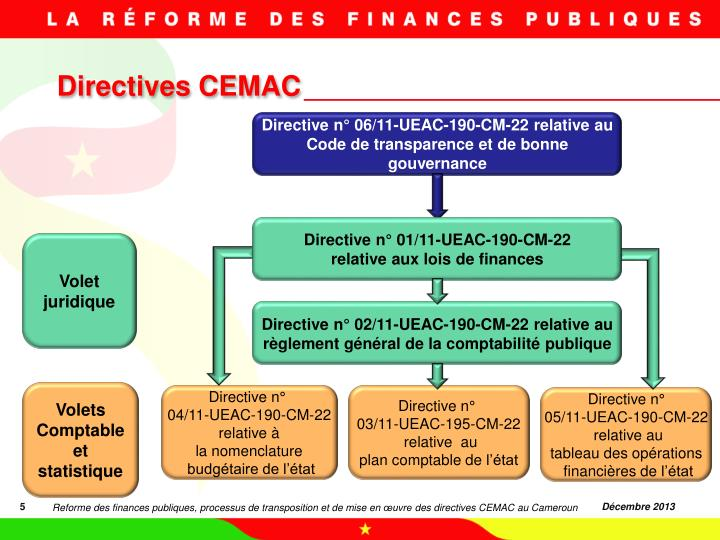 Directives CEMAC